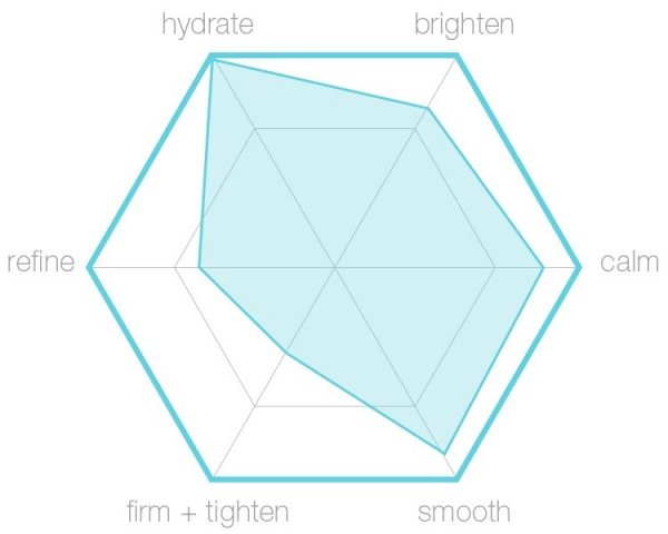 Dry Skin Kit hexagraphic